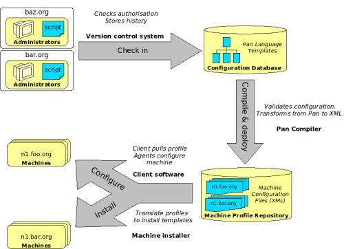 Quattor Workflow Diagram